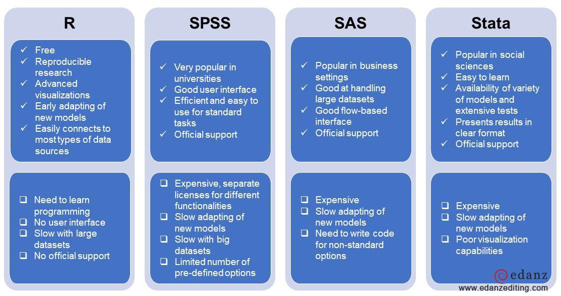 Perbandingan R dengan SPSS Perbandingan R dengan SAS Perbandingan R dengan STATA