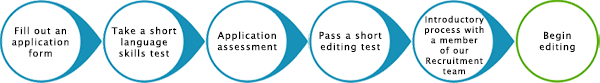 Process for freelance editor applications