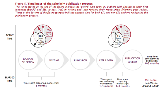 Timeliness of the scholarly publication process