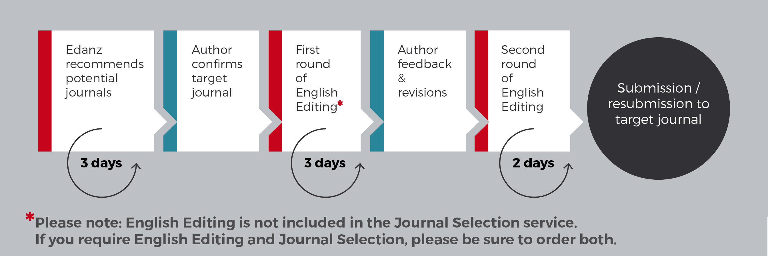 edanz editing journal selection